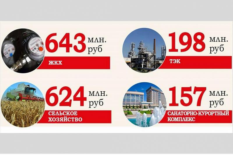 На Кубани увеличили финансирование почти всех государственных программ, фото-2