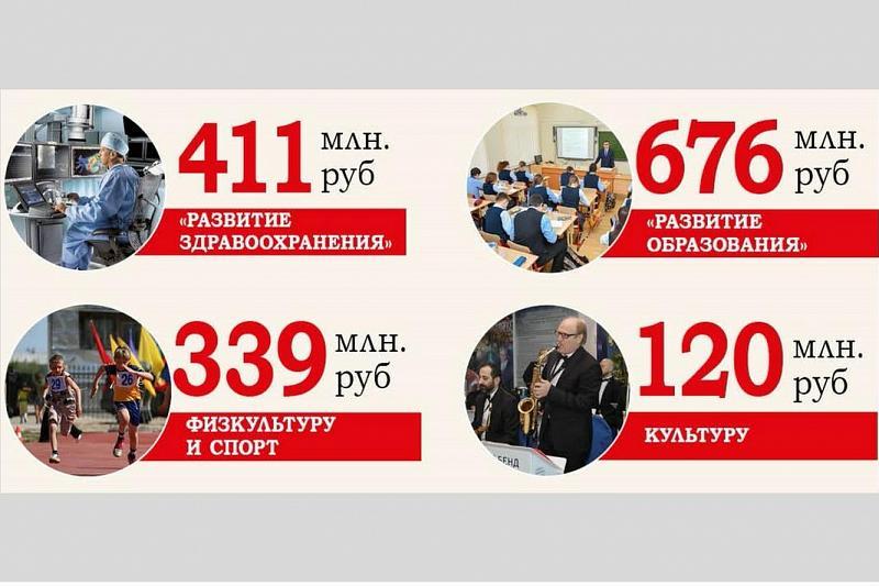 На Кубани увеличили финансирование почти всех государственных программ, фото-1