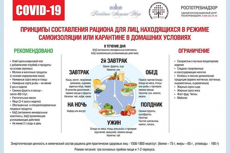 Баланс питания при коронавирусе в инфографике Роспотребнадзора