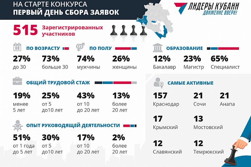 Более полусотни человек за сутки подали заявки на участие в конкурсе «Лидеры Кубани – движение вверх!», фото-1
